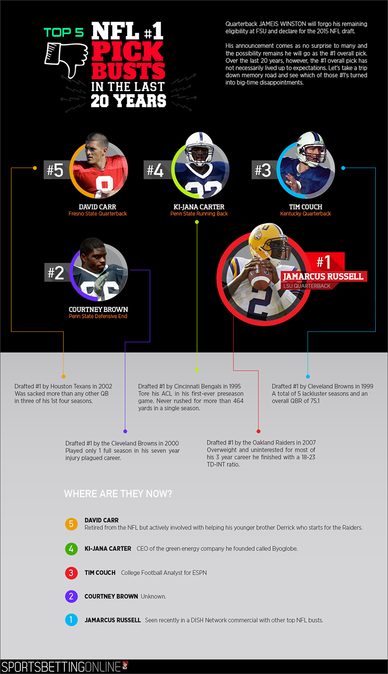 Top 5 NFL #1 Pick Busts in the Last 20 Years - Infographics by SportsBettingOnline.ag