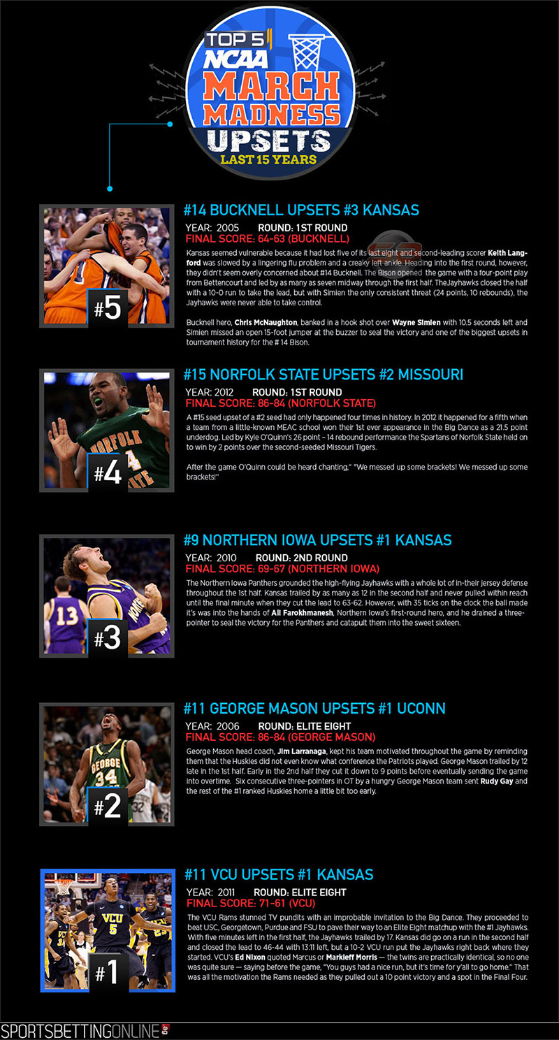 Top 5 NCAA March Madness Upsets - Infographics by SportsBettingOnline.ag